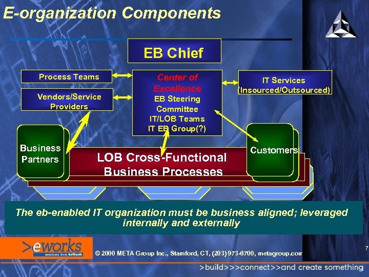 E-organization Components EB Chief Process Teams Vendors/Service Providers Business Partners Center of Excellence EB