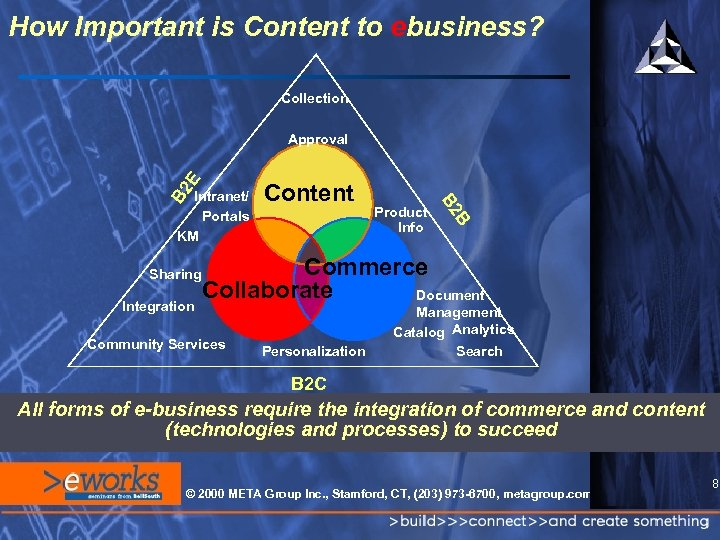 How Important is Content to ebusiness? Collection Intranet/ Portals KM Sharing Integration Content Product