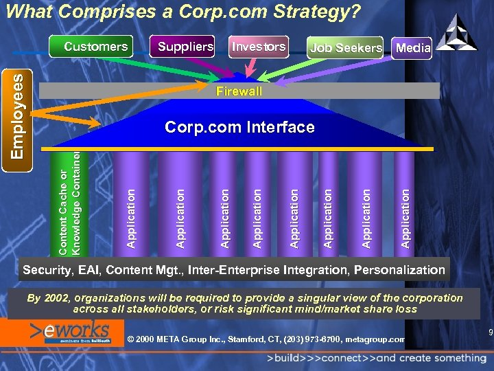 What Comprises a Corp. com Strategy? Suppliers Investors Job Seekers Media Firewall Application Application