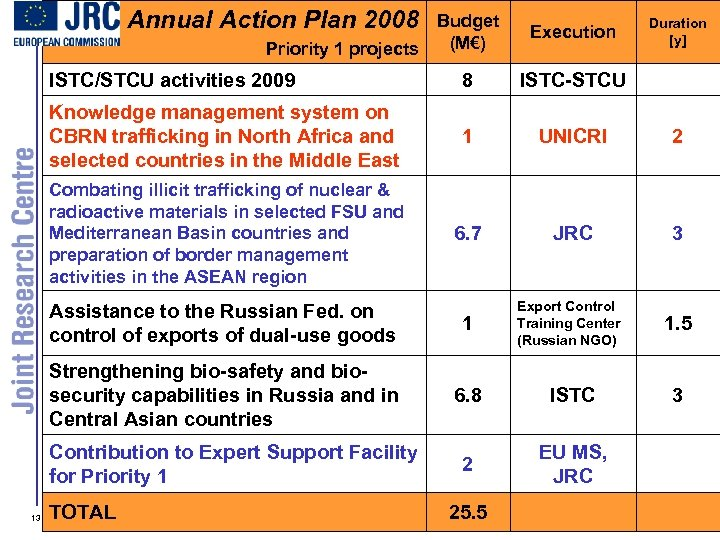 Annual Action Plan 2008 Budget (M€) Execution ISTC/STCU activities 2009 8 ISTC-STCU Knowledge management