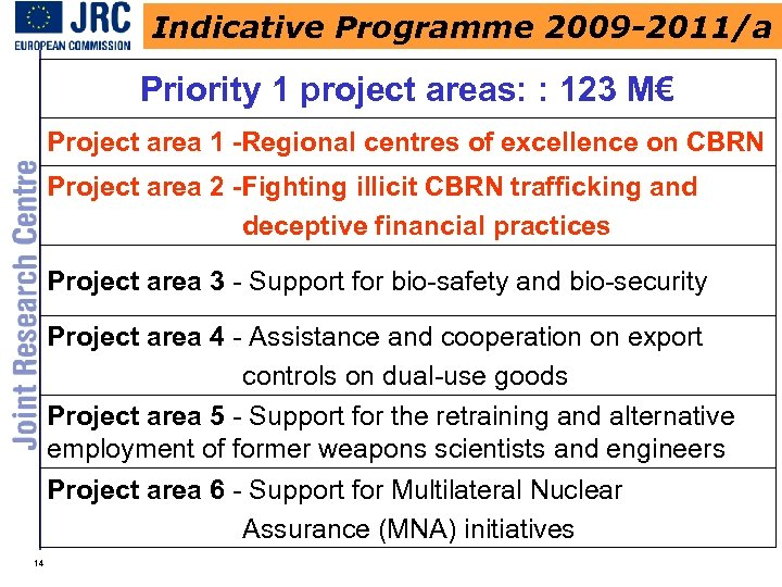 Indicative Programme 2009 -2011/a Priority 1 project areas: : 123 M€ Project area 1