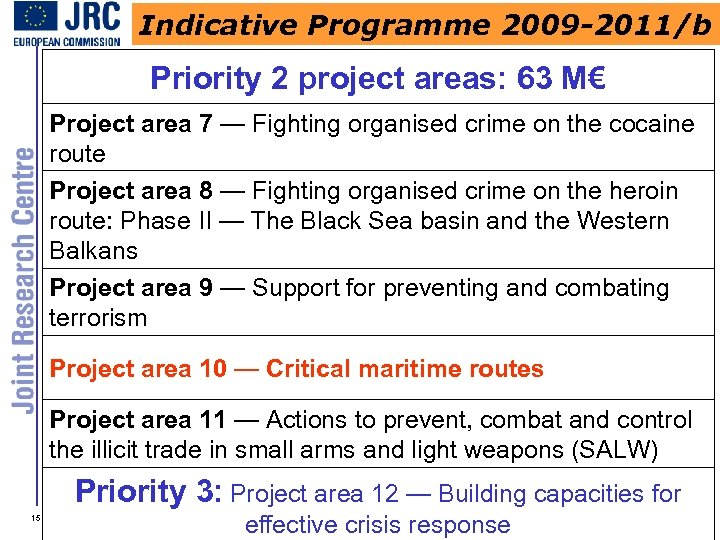 Indicative Programme 2009 -2011/b Priority 2 project areas: 63 M€ Project area 7 —
