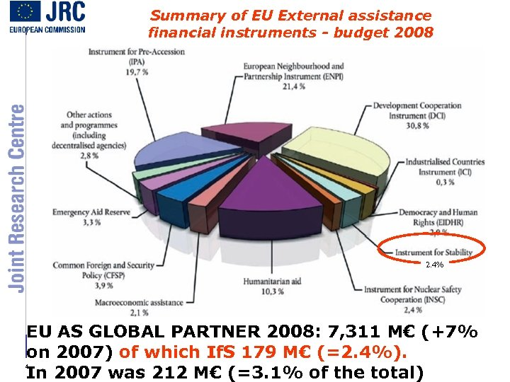 Summary of EU External assistance financial instruments - budget 2008 2. 4% EU AS