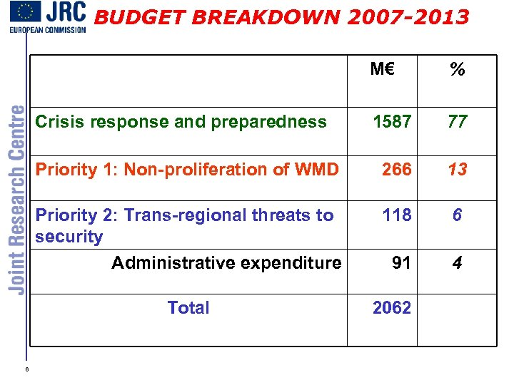 BUDGET BREAKDOWN 2007 -2013 M€ % 1587 77 Priority 1: Non-proliferation of WMD 266