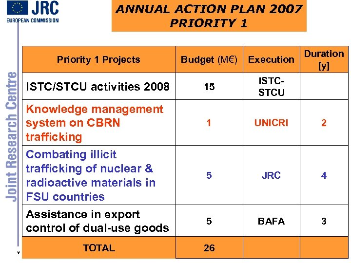 ANNUAL ACTION PLAN 2007 PRIORITY 1 Duration [y] Priority 1 Projects Budget (M€) Execution