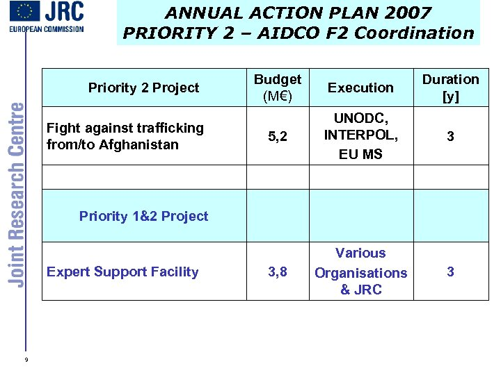 ANNUAL ACTION PLAN 2007 PRIORITY 2 – AIDCO F 2 Coordination Priority 2 Project