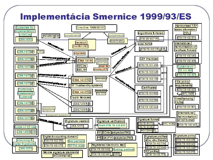Implementácia Smernice 1999/93/ES Guidelines for implementation of SSCDs Harmonised TSP Directive 1999/93/EC EN 14890