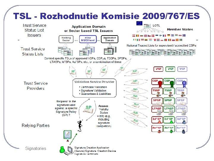 TSL - Rozhodnutie Komisie 2009/767/ES