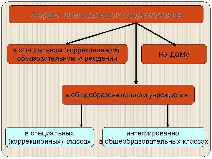 Формы специального образования в специальном (коррекционном) образовательном учреждении На дому на в общеобразовательном учреждении