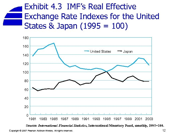 Exhibit 4. 3 IMF's Real Effective Exchange Rate Indexes for the United States &
