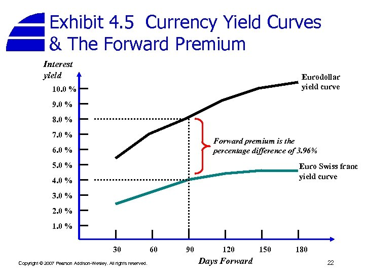Exhibit 4. 5 Currency Yield Curves & The Forward Premium Interest yield Eurodollar yield