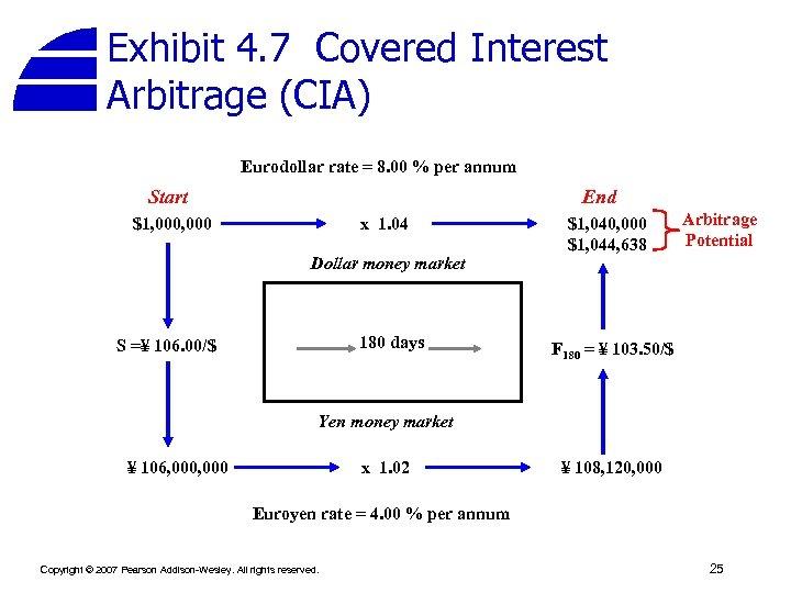 Exhibit 4. 7 Covered Interest Arbitrage (CIA) Eurodollar rate = 8. 00 % per