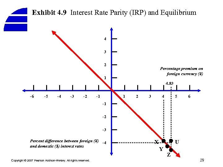 Exhibit 4. 9 Interest Rate Parity (IRP) and Equilibrium 4 3 2 Percentage premium