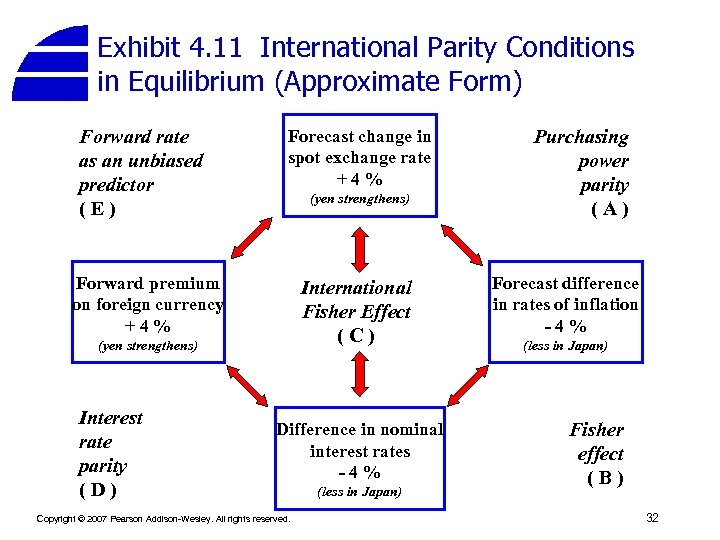 Exhibit 4. 11 International Parity Conditions in Equilibrium (Approximate Form) Forward rate as an