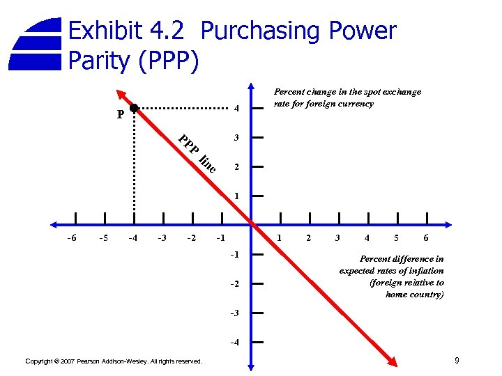 Exhibit 4. 2 Purchasing Power Parity (PPP) 4 P Percent change in the spot
