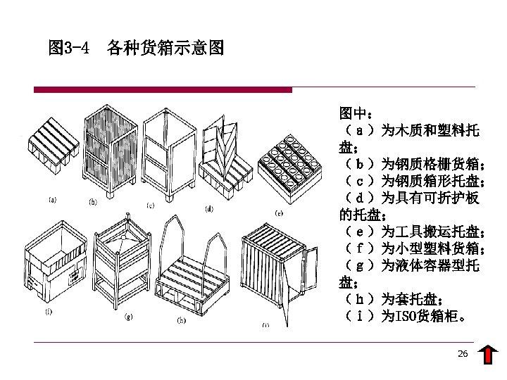 图 3 -4 各种货箱示意图 图中: (a)为木质和塑料托 盘; (b)为钢质格栅货箱; (c)为钢质箱形托盘; (d)为具有可折护板 的托盘; (e)为 具搬运托盘; (f)为小型塑料货箱;