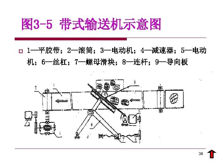 图 3 -5 带式输送机示意图 o 1—平胶带; 2—滚筒; 3—电动机; 4—减速器; 5—电动 机; 6—丝杠; 7—螺母滑块; 8—连杆;