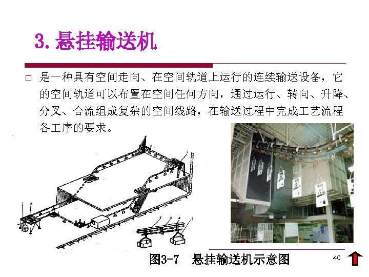 3. 悬挂输送机 o 是一种具有空间走向、在空间轨道上运行的连续输送设备,它 的空间轨道可以布置在空间任何方向,通过运行、转向、升降、 分叉、合流组成复杂的空间线路,在输送过程中完成 艺流程 各 序的要求。 图 3 -7 悬挂输送机示意图 40