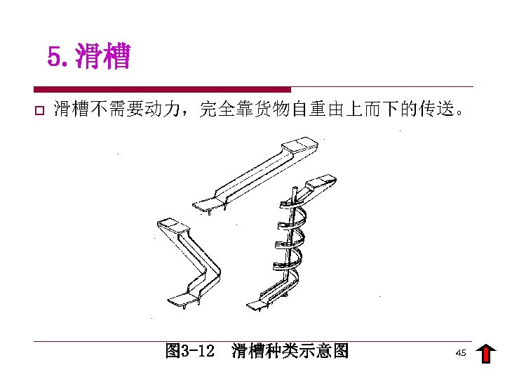 5. 滑槽 o 滑槽不需要动力,完全靠货物自重由上而下的传送。 图 3 -12 滑槽种类示意图 45