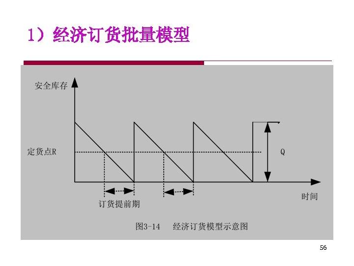 1)经济订货批量模型 56