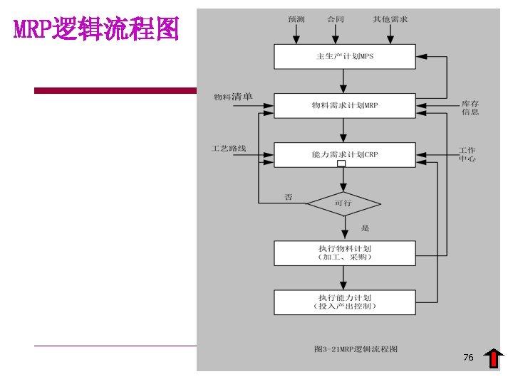MRP逻辑流程图 76
