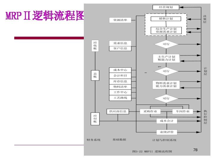MRPⅡ逻辑流程图 78