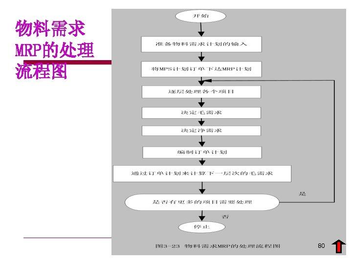物料需求 MRP的处理 流程图 80