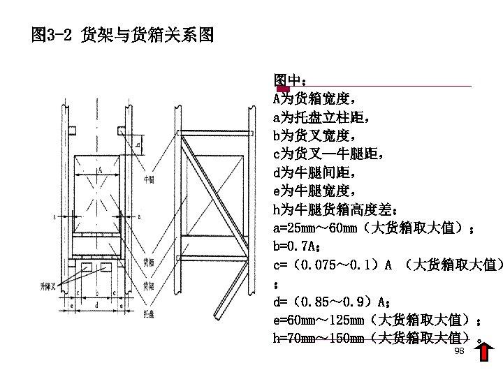 图 3 -2 货架与货箱关系图 图中: A为货箱宽度, a为托盘立柱距, b为货叉宽度, c为货叉—牛腿距, d为牛腿间距, e为牛腿宽度, h为牛腿货箱高度差: a=25 mm~