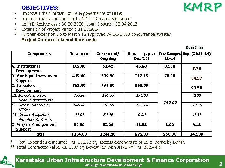 OBJECTIVES: • • • Improve urban infrastructure & governance of ULBs Improve roads and