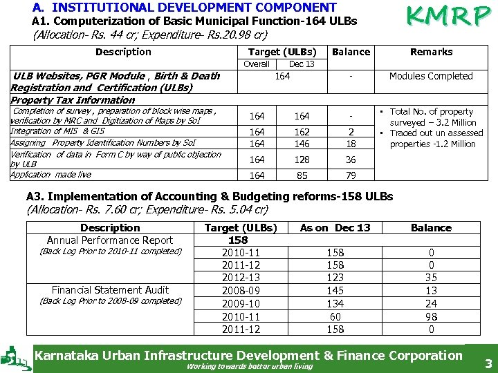 KMRP A. INSTITUTIONAL DEVELOPMENT COMPONENT A 1. Computerization of Basic Municipal Function-164 ULBs (Allocation-
