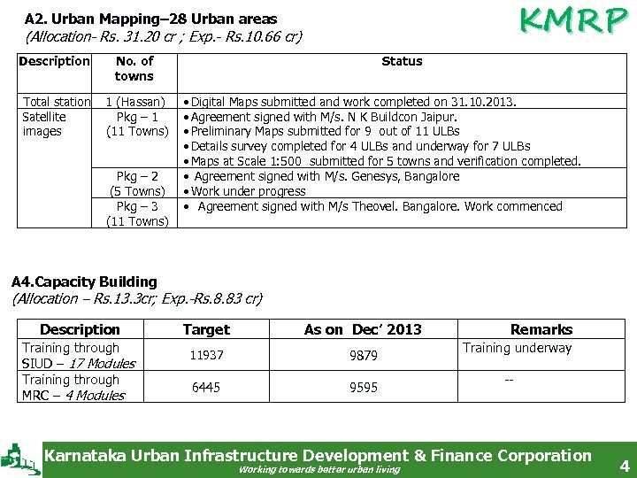 KMRP A 2. Urban Mapping– 28 Urban areas (Allocation- Rs. 31. 20 cr ;