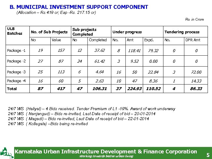 B. MUNICIPAL INVESTMENT SUPPORT COMPONENT (Allocation – Rs. 419 cr; Exp -Rs. 217.