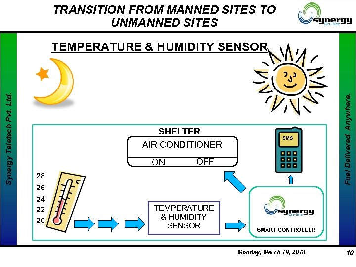 TRANSITION FROM MANNED SITES TO UNMANNED SITES SHELTER AIR CONDITIONER ON 28 26 24