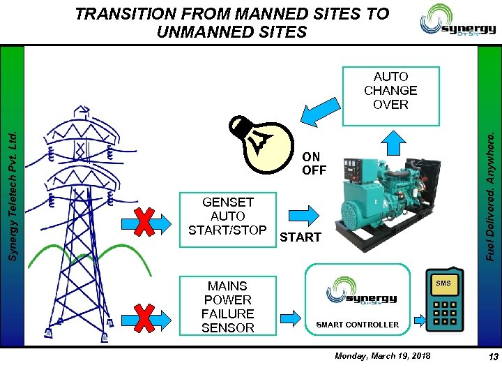 TRANSITION FROM MANNED SITES TO UNMANNED SITES Fuel Delivered. Anywhere. Synergy Teletech Pvt. Ltd.