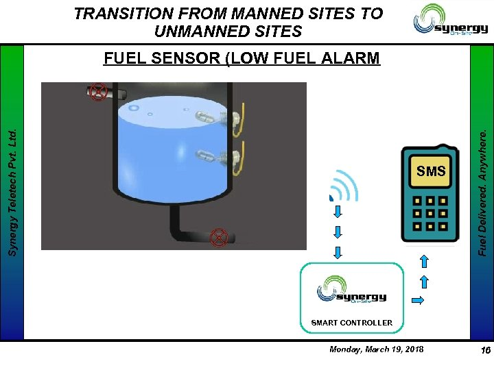 TRANSITION FROM MANNED SITES TO UNMANNED SITES SMS Fuel Delivered. Anywhere. Synergy Teletech Pvt.