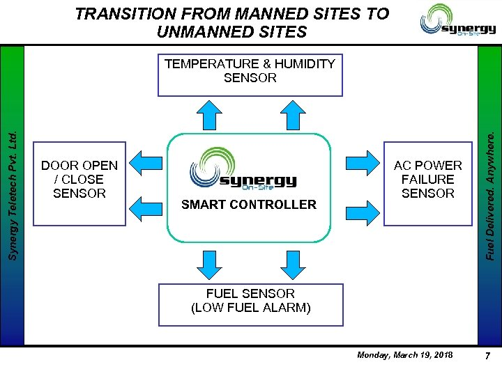 TRANSITION FROM MANNED SITES TO UNMANNED SITES DOOR OPEN / CLOSE SENSOR SMART CONTROLLER