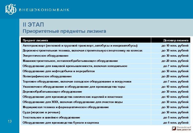 II ЭТАП Приоритетные предметы лизинга Предмет лизинга Договор лизинга Автотранспорт (легковой и грузовой транспорт,