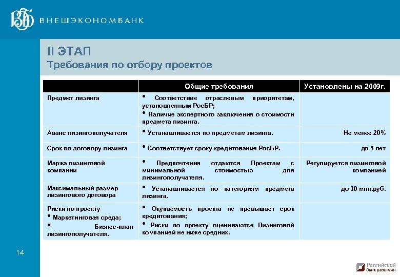 II ЭТАП Требования по отбору проектов Общие требования Предмет лизинга • Соответствие отраслевым приоритетам,