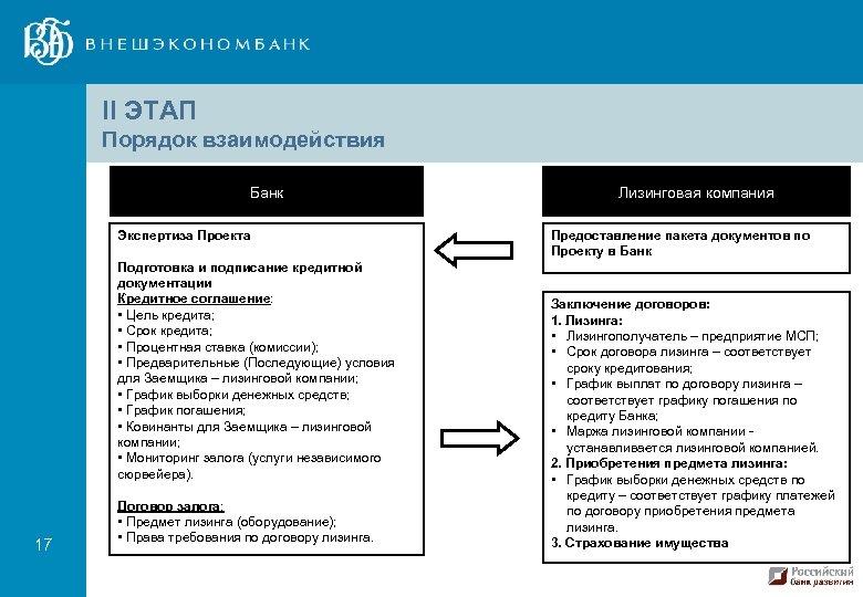 II ЭТАП Порядок взаимодействия Банк Экспертиза Проекта Подготовка и подписание кредитной документации Кредитное соглашение: