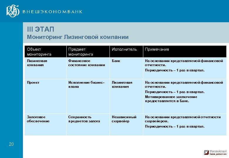 III ЭТАП Мониторинг Лизинговой компании Объект мониторинга Исполнитель Примечание Лизинговая компания Финансовое состояние компании