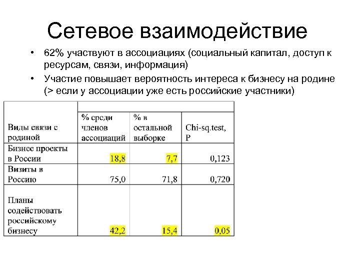 Сетевое взаимодействие • 62% участвуют в ассоциациях (социальный капитал, доступ к ресурсам, связи, информация)