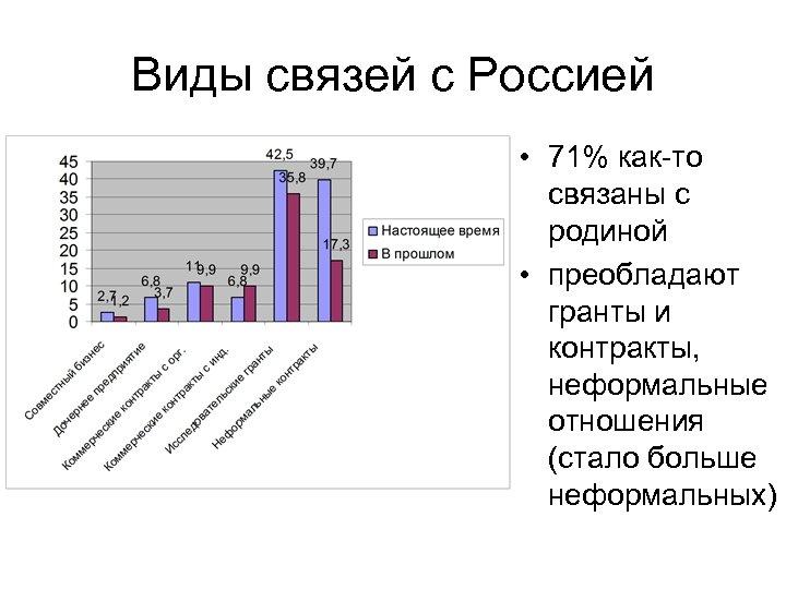 Виды связей с Россией • 71% как-то связаны с родиной • преобладают гранты и