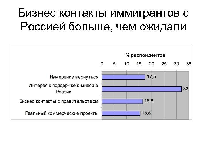 Бизнес контакты иммигрантов с Россией больше, чем ожидали