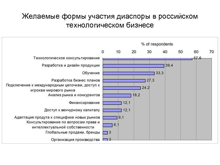 Желаемые формы участия диаспоры в российском технологическом бизнесе