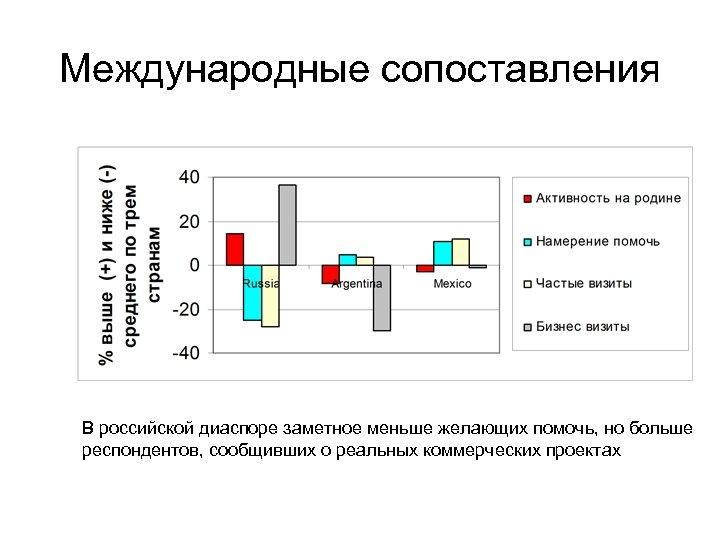 Международные сопоставления В российской диаспоре заметное меньше желающих помочь, но больше респондентов, сообщивших о