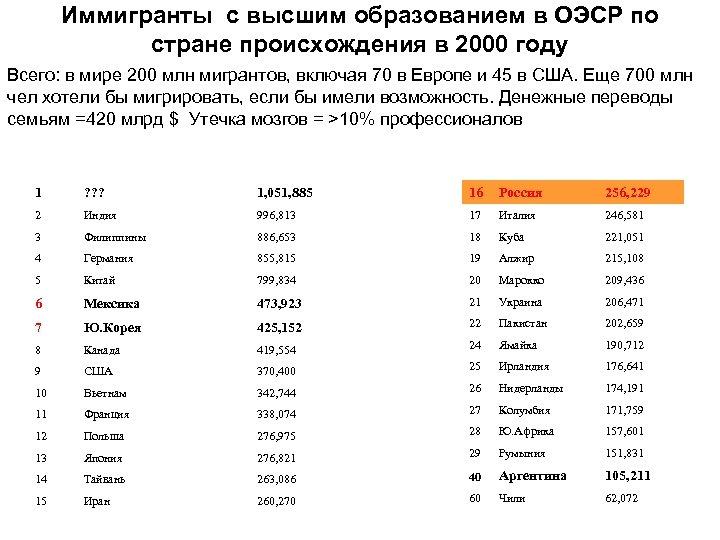 Иммигранты с высшим образованием в ОЭСР по стране происхождения в 2000 году Всего: в