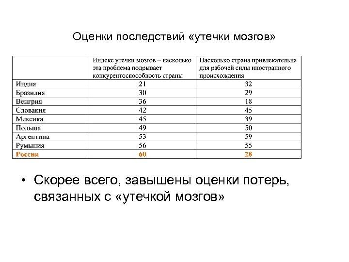 Оценки последствий «утечки мозгов» • Скорее всего, завышены оценки потерь, связанных с «утечкой мозгов»