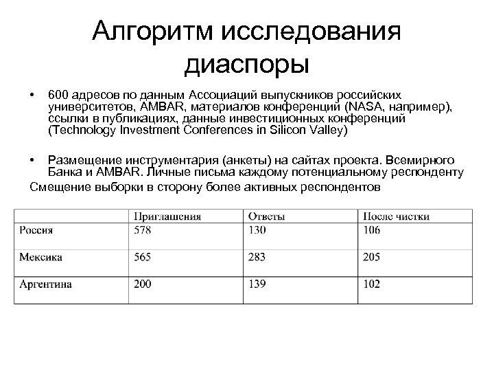 Алгоритм исследования диаспоры • • 600 адресов по данным Ассоциаций выпускников российских университетов, AMBAR,