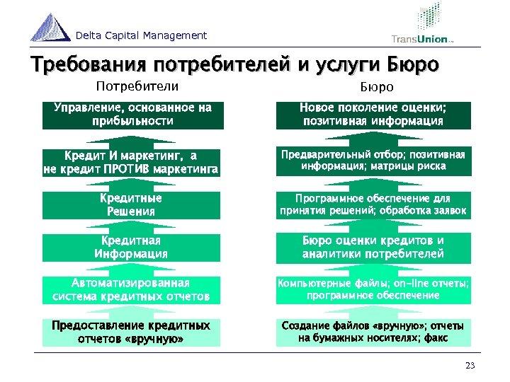 Delta Capital Management Требования потребителей и услуги Бюро Потребители Бюро Управление, основанное на прибыльности