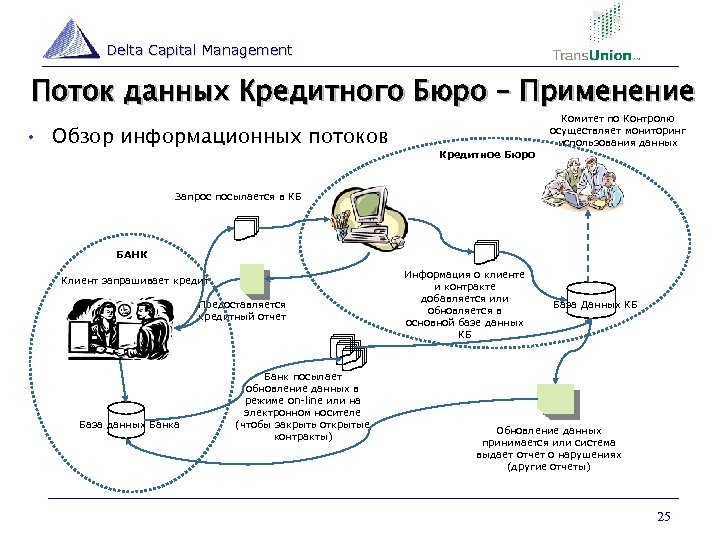 Delta Capital Management Поток данных Кредитного Бюро – Применение • Обзор информационных потоков Кредитное